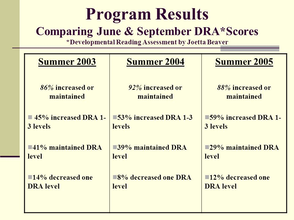 Program Results Comparing June & September DRA. Scores