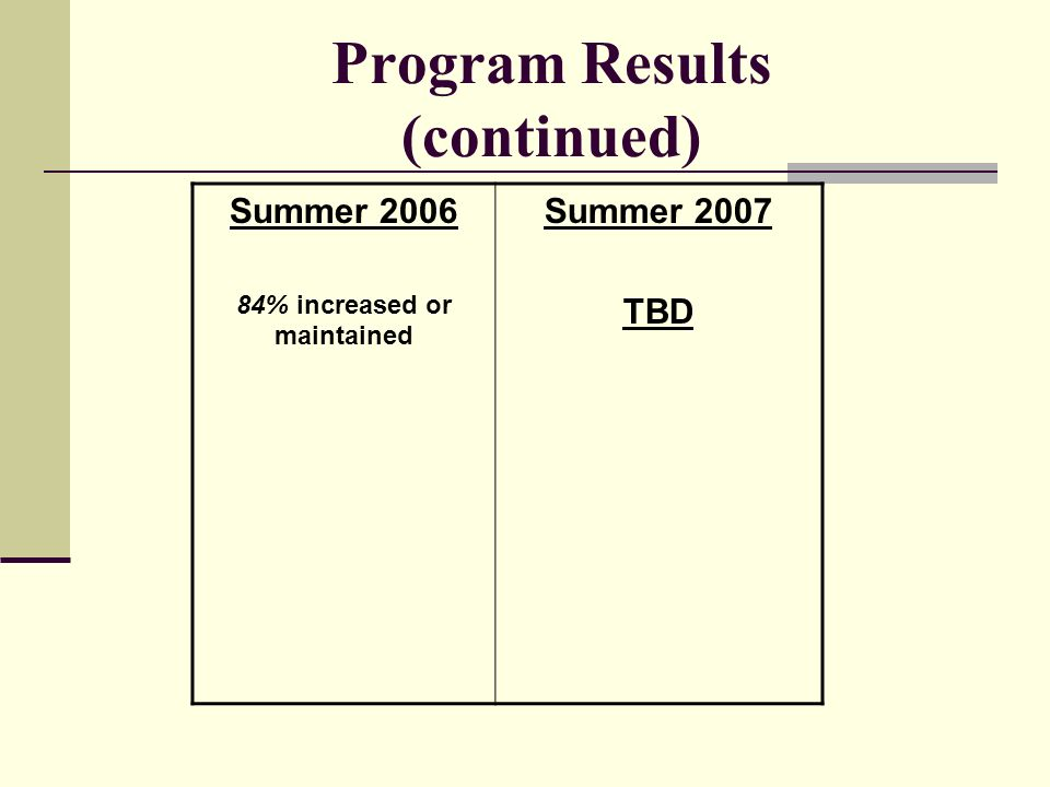 Program Results (continued)