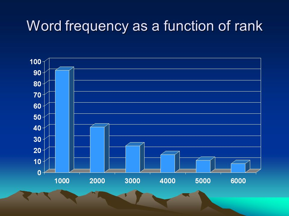Word frequency as a function of rank
