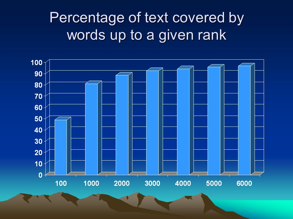 Percentage of text covered by words up to a given rank