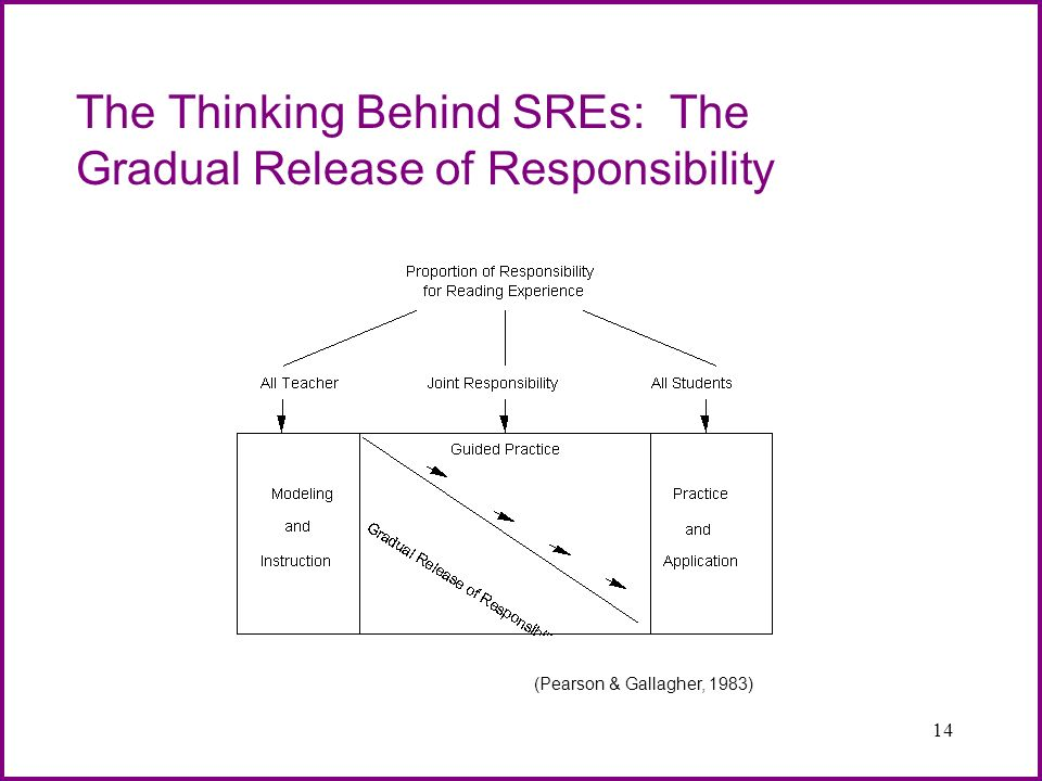 The Thinking Behind SREs: The Gradual Release of Responsibility