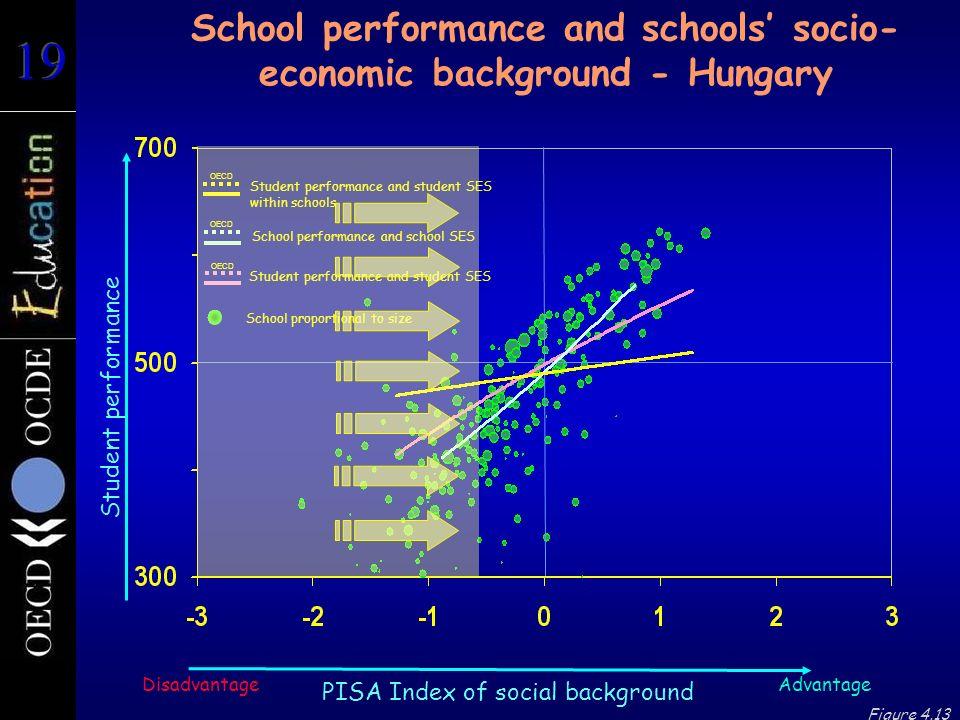 School performance and schools' socio-economic background - Hungary