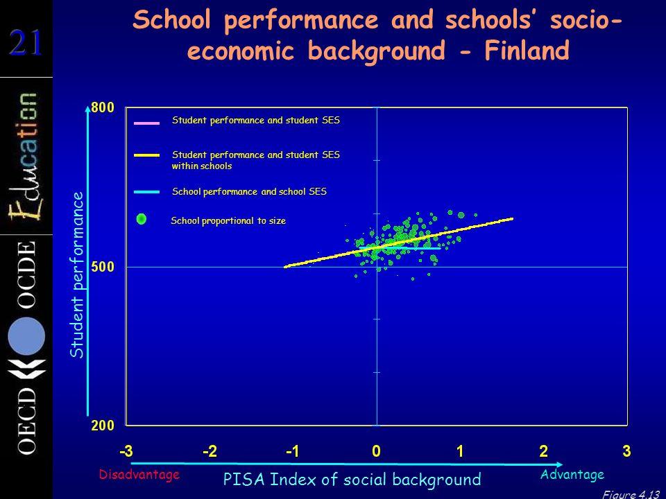 School performance and schools' socio-economic background - Finland