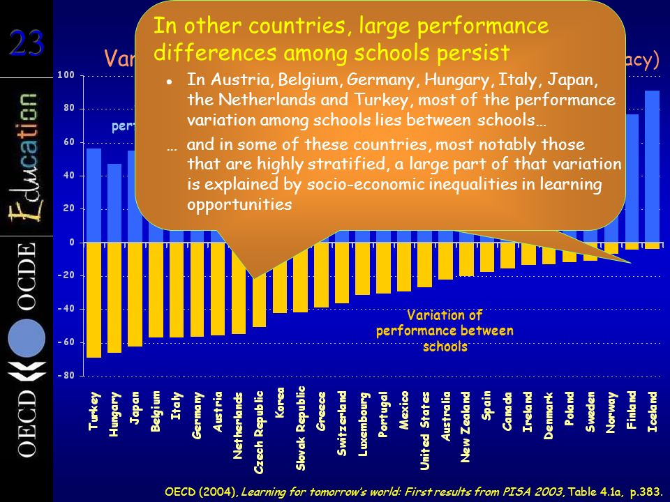 In other countries, large performance differences among schools persist