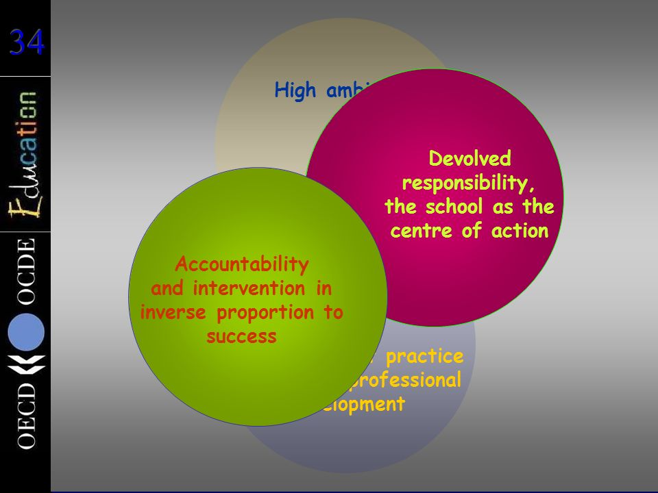 Devolved responsibility, the school as the centre of action