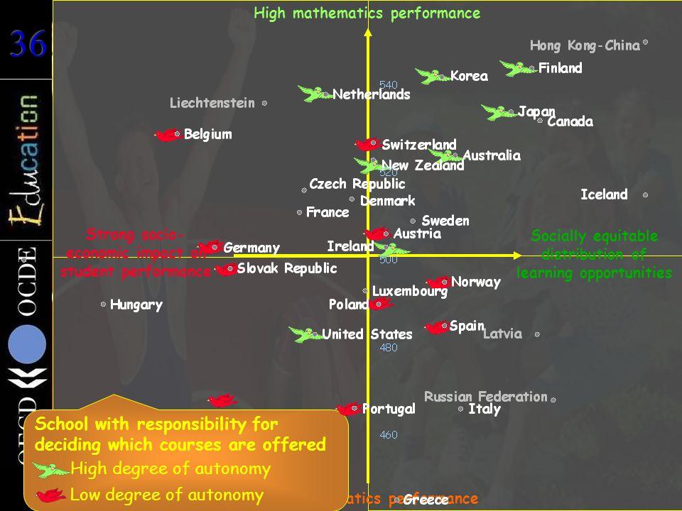 Durchschnittliche Schülerleistungen im Bereich Mathematik