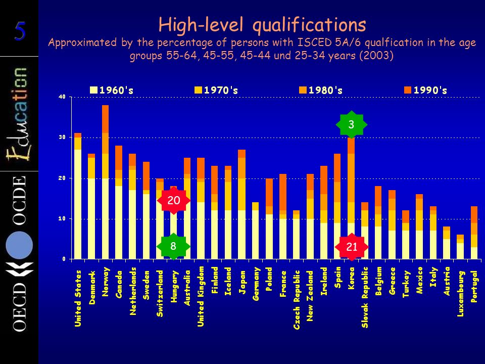High-level qualifications Approximated by the percentage of persons with ISCED 5A/6 qualfication in the age groups 55-64, 45-55, 45-44 und 25-34 years (2003)