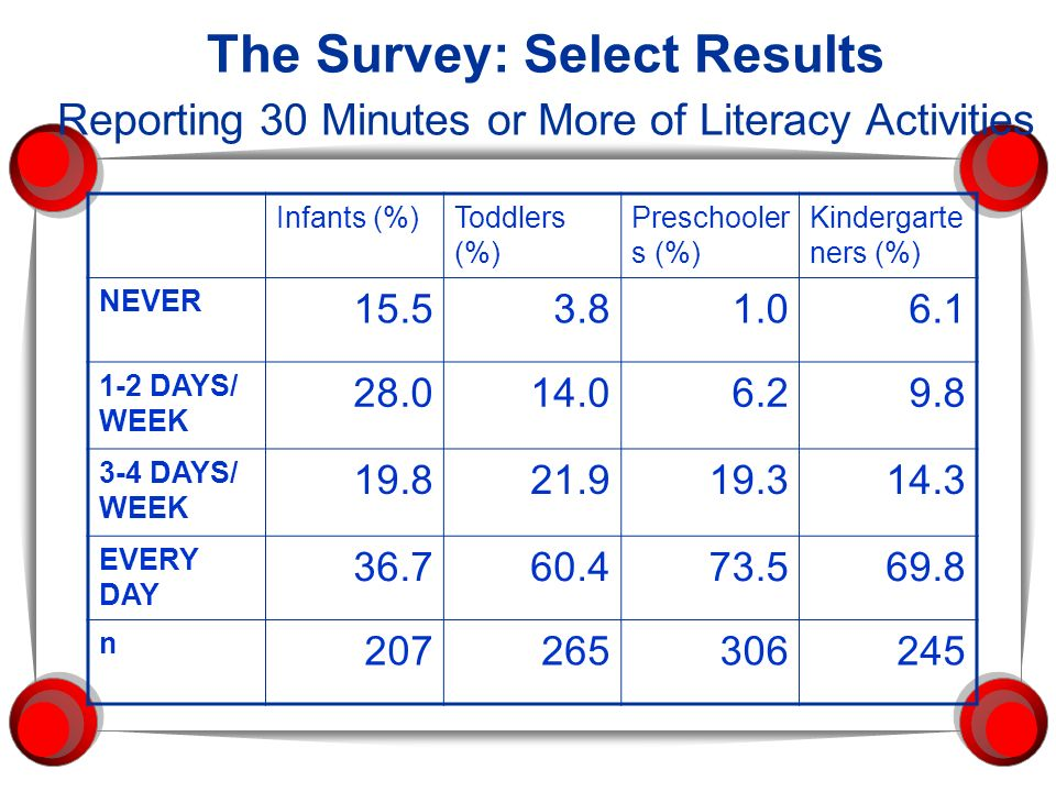 The Survey: Select Results Reporting 30 Minutes or More of Literacy Activities