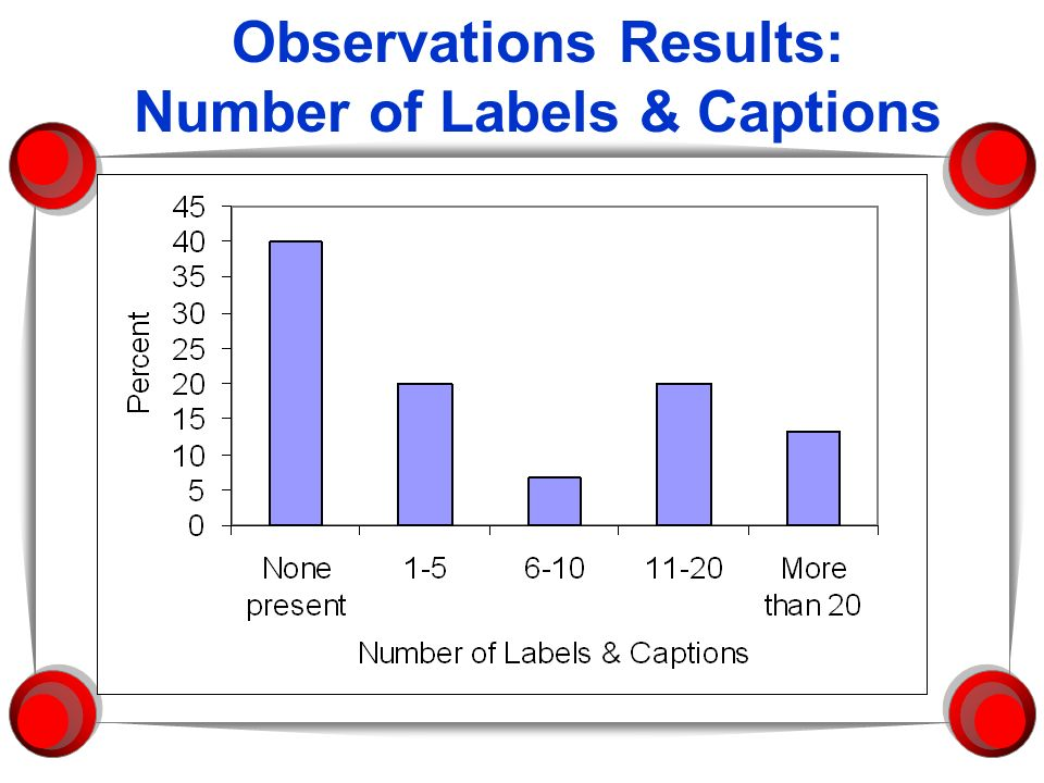 Observations Results: Number of Labels & Captions