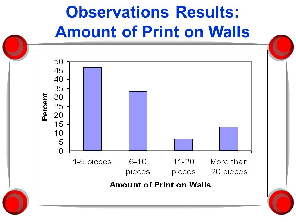 Observations Results: Amount of Print on Walls
