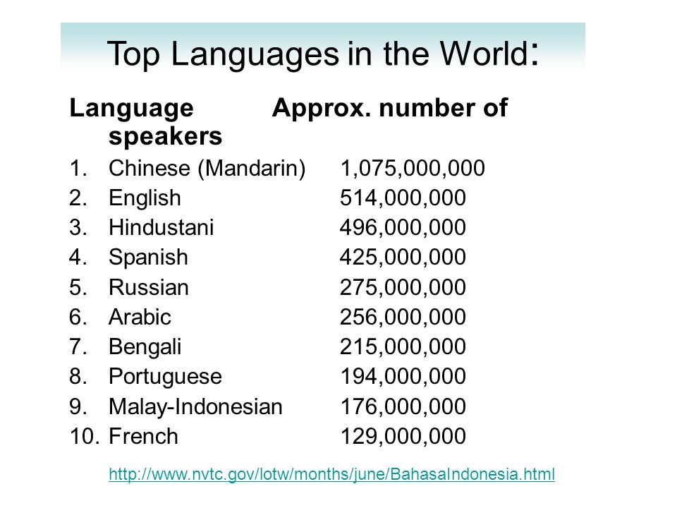 Top Languages in the World: