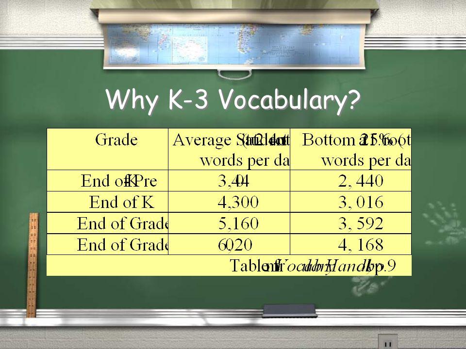 Why K-3 Vocabulary