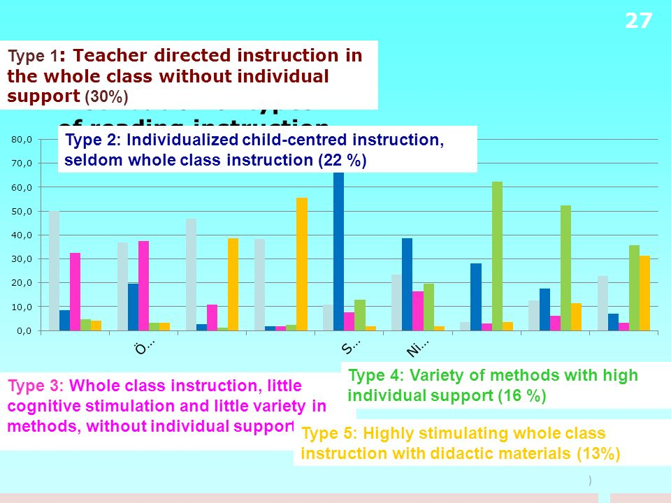 Distribution of types of reading instruction