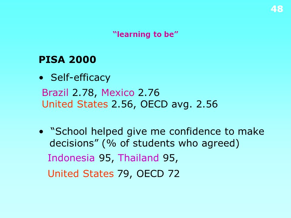 PISA 2000 • Self-efficacy Brazil 2.78, Mexico 2.76