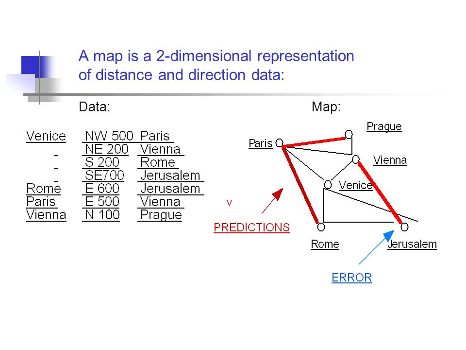 A map is a 2-dimensional representation of distance and direction data: Data: Map: