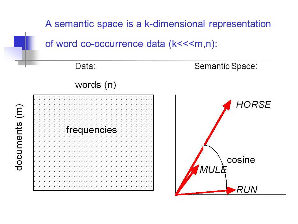 A semantic space is a k-dimensional representation of word co-occurrence data (k<<<m,n): Data: Semantic Space: