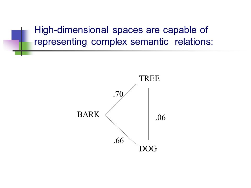 High-dimensional spaces are capable of representing complex semantic relations: