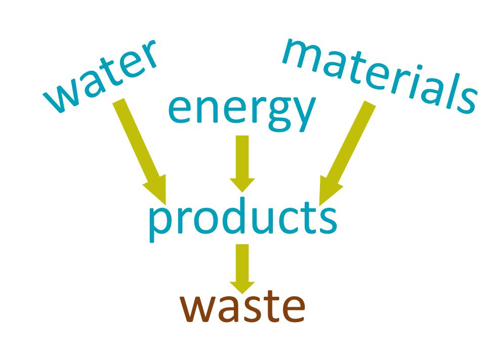materials water energy products waste