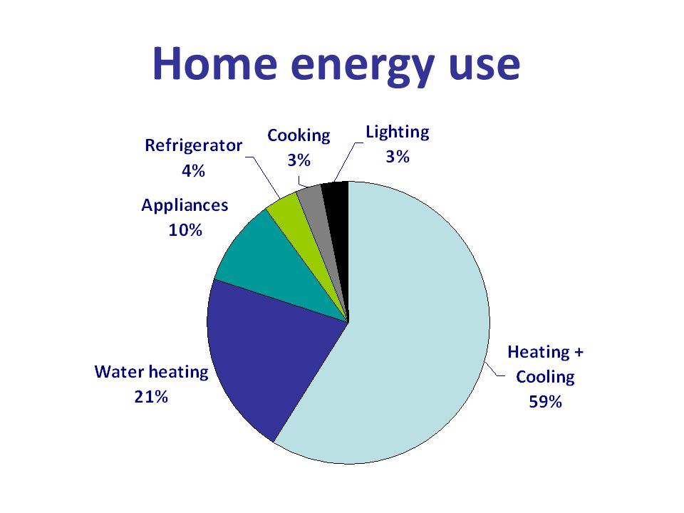 Home energy use Here is the answer to the top two energy users in the home.
