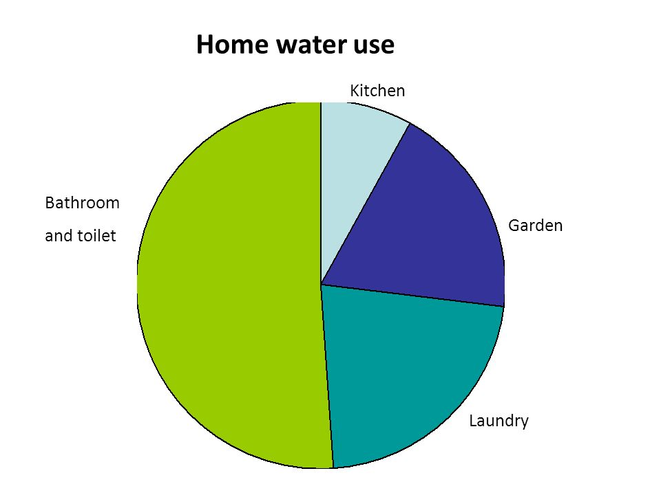 Home water use Kitchen Bathroom and toilet Garden Laundry