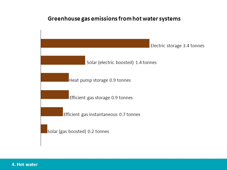 Greenhouse gas emissions from hot water systems
