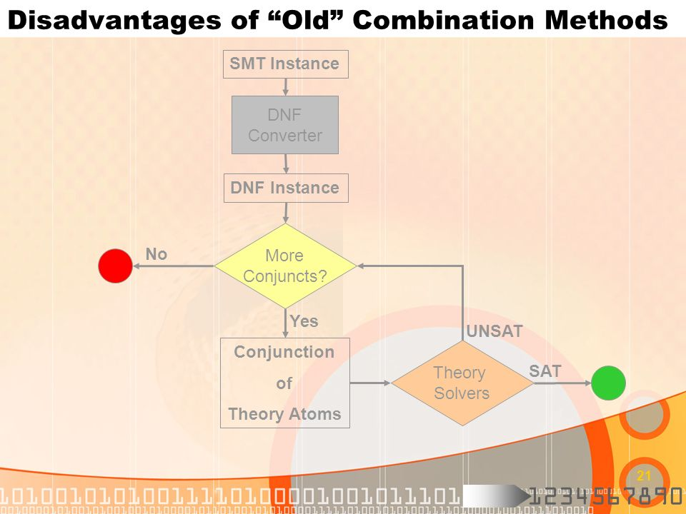 Disadvantages of Old Combination Methods