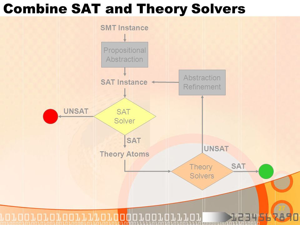 Combine SAT and Theory Solvers
