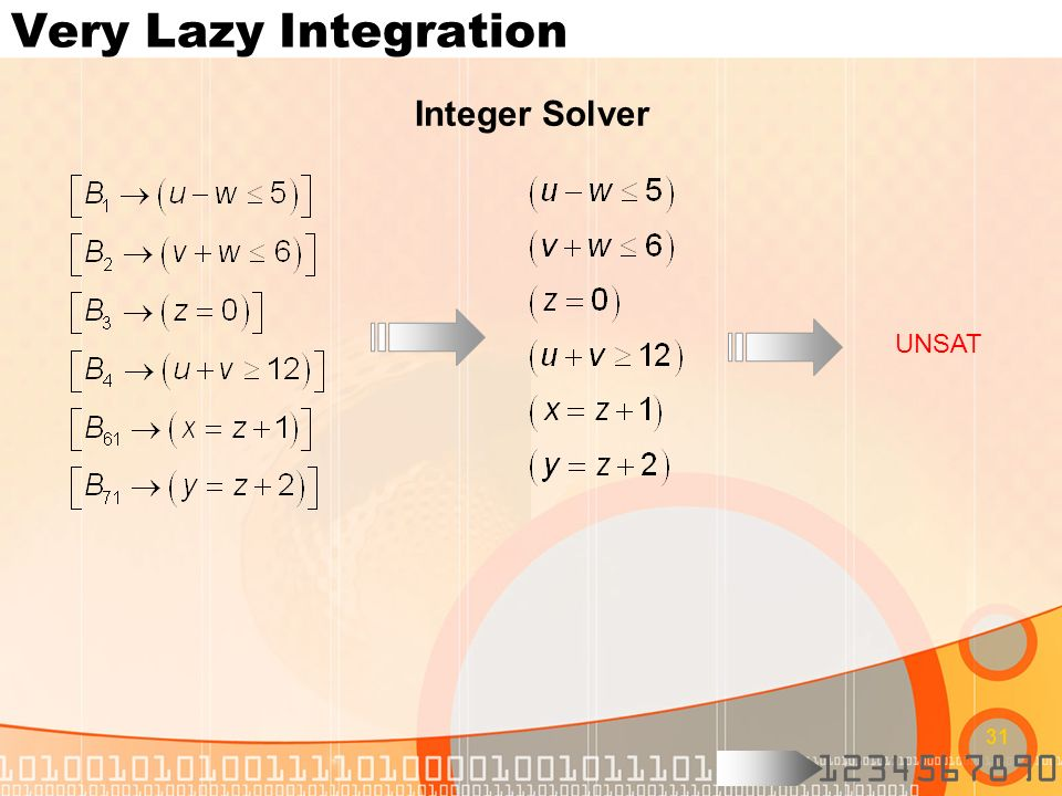 Very Lazy Integration Integer Solver UNSAT