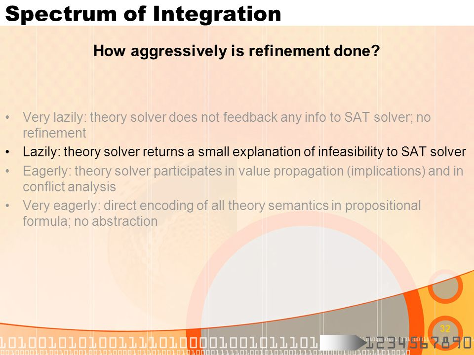 Spectrum of Integration