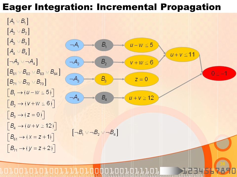 Eager Integration: Incremental Propagation
