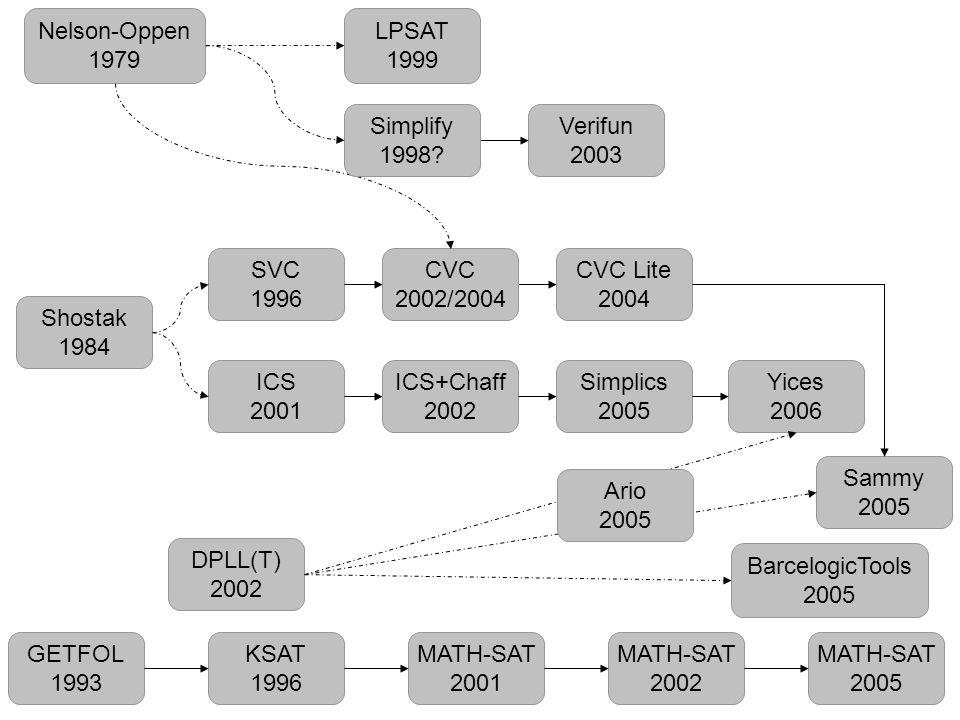 Nelson-Oppen 1979 LPSAT 1999 Simplify 1998 CVC 2002/2004 Verifun 2003