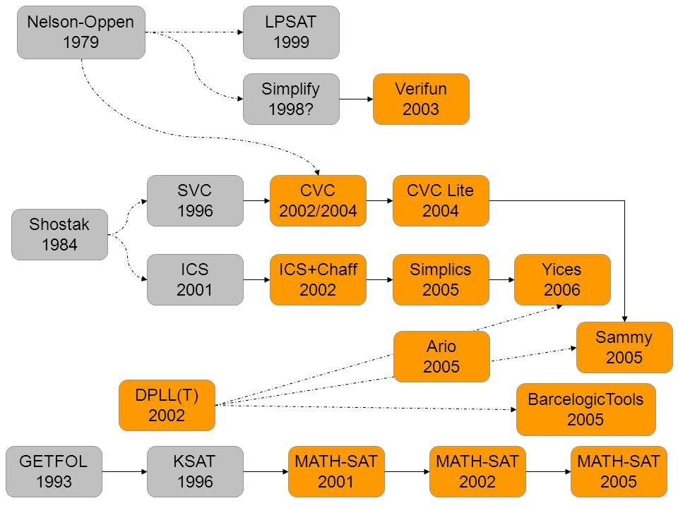 Nelson-Oppen 1979 LPSAT 1999 Simplify 1998 Verifun 2003 SVC 1996 CVC
