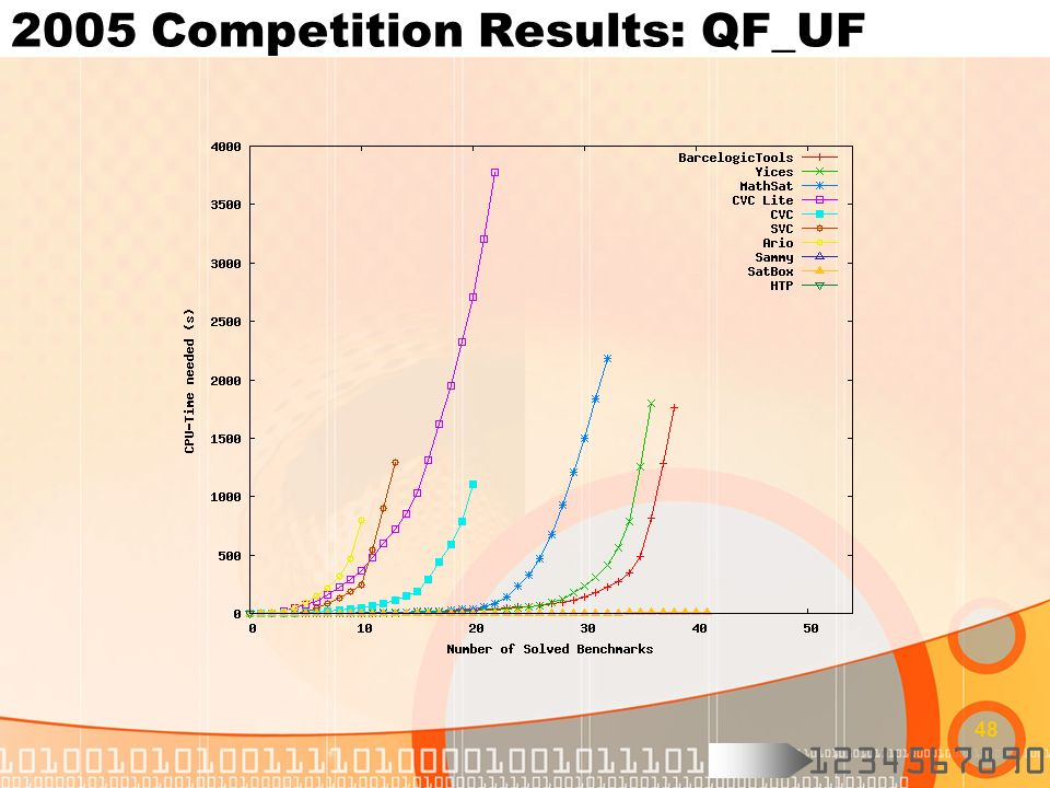 2005 Competition Results: QF_UF