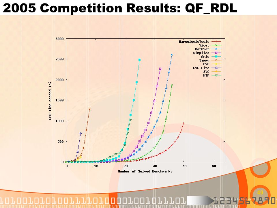 2005 Competition Results: QF_RDL