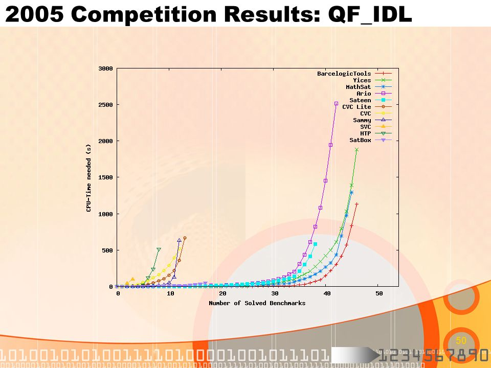2005 Competition Results: QF_IDL
