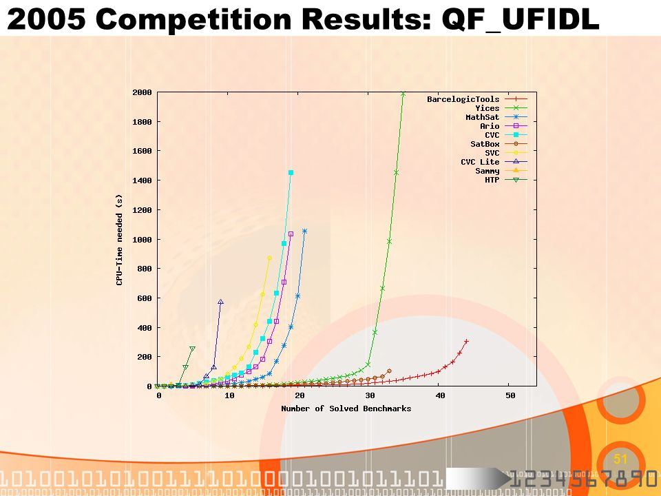 2005 Competition Results: QF_UFIDL