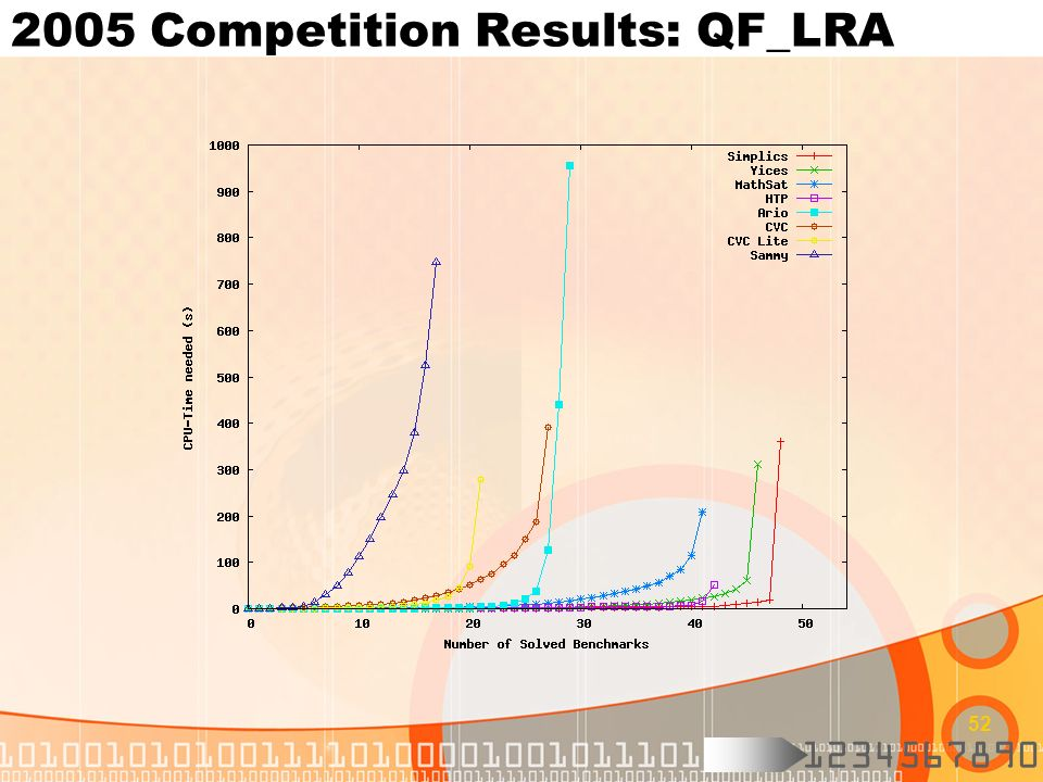2005 Competition Results: QF_LRA