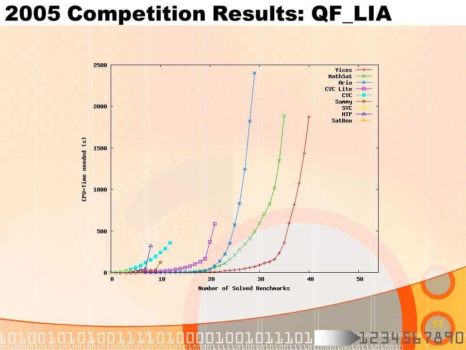 2005 Competition Results: QF_LIA