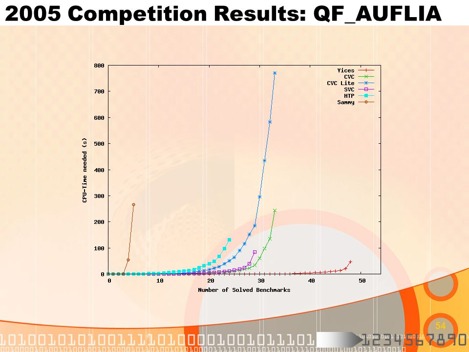 2005 Competition Results: QF_AUFLIA