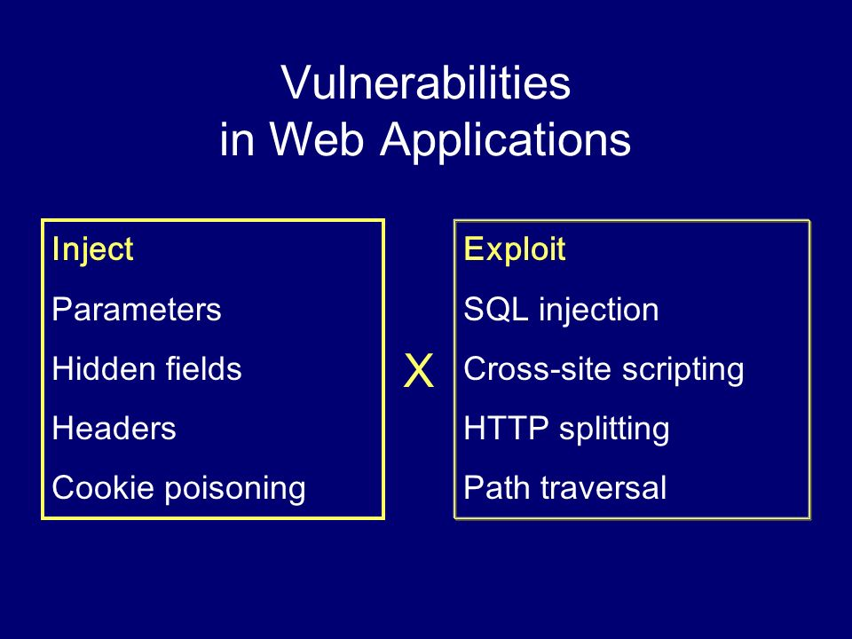 Vulnerabilities in Web Applications