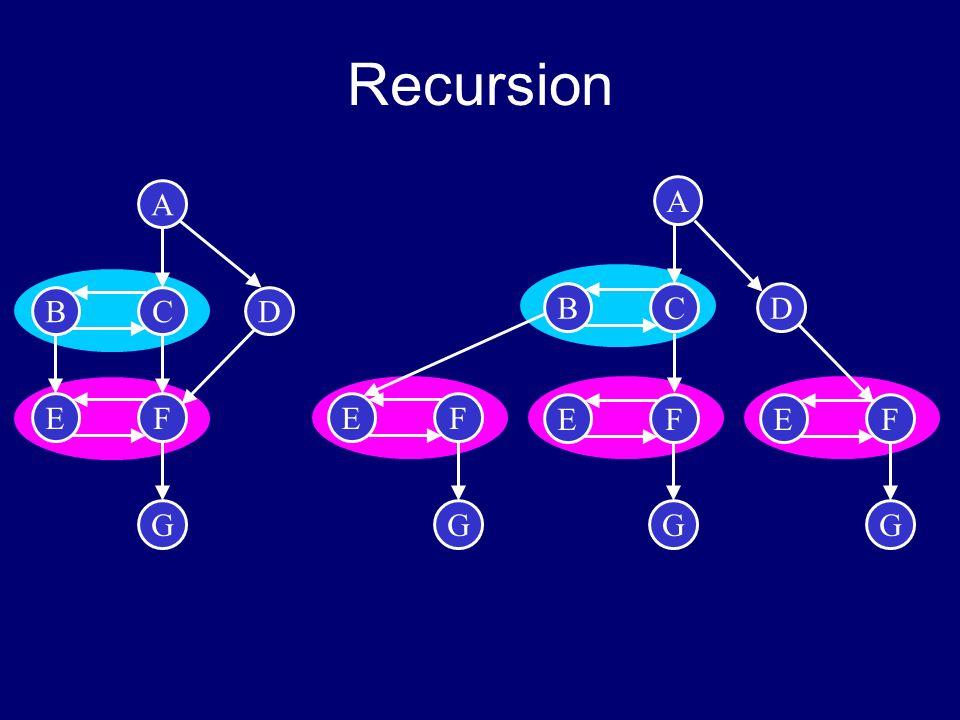 Recursion A A G B C D E F B C D E F G