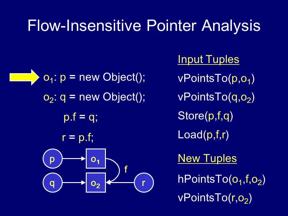 Flow-Insensitive Pointer Analysis