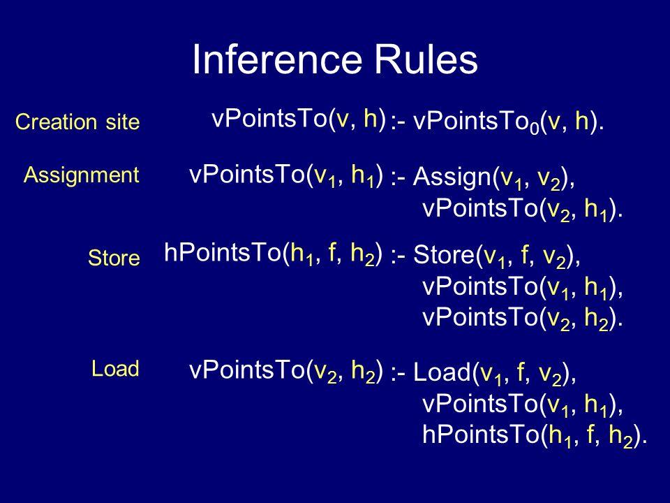 Inference Rules vPointsTo(v, h) :- vPointsTo0(v, h). vPointsTo(v1, h1)