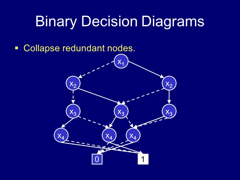 Binary Decision Diagrams