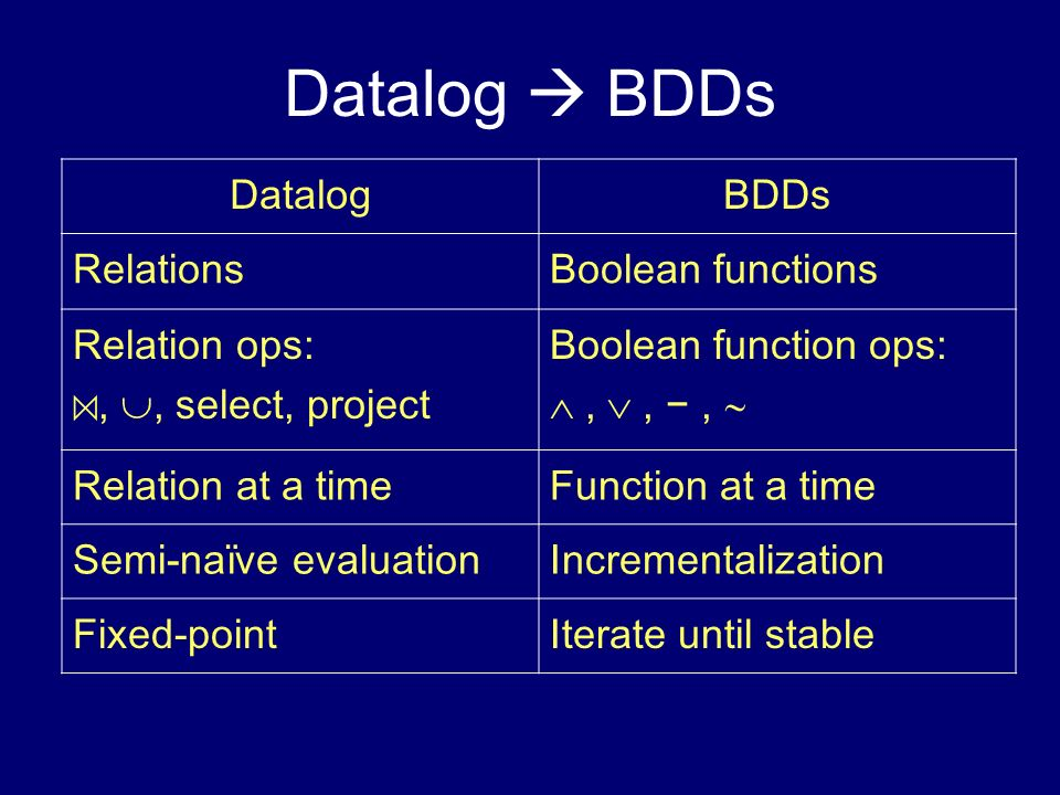 Datalog  BDDs Datalog BDDs Relations Boolean functions