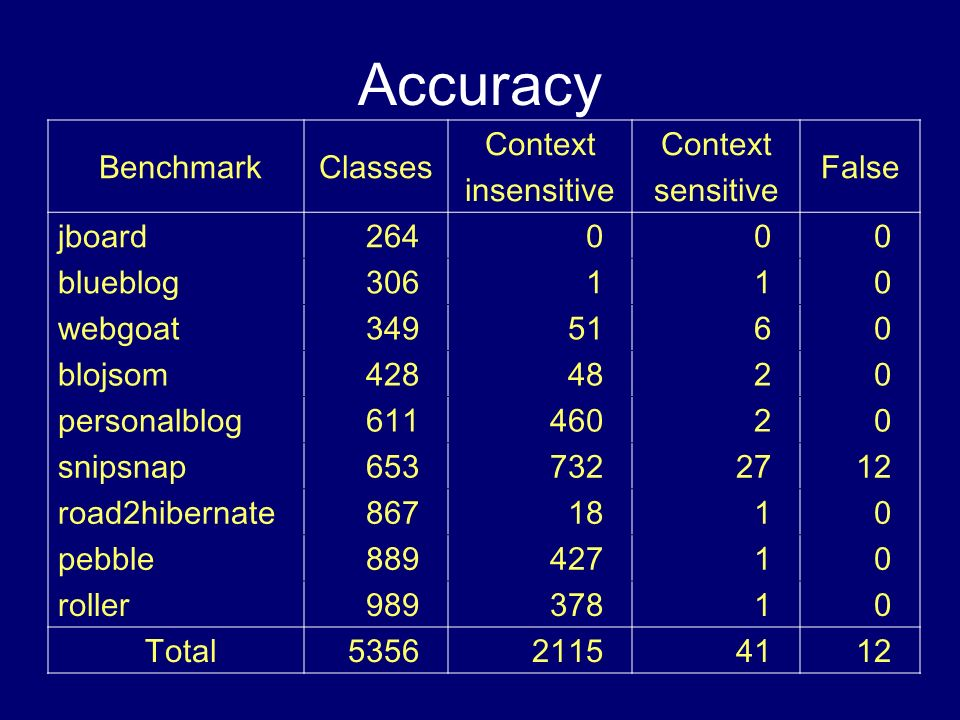 Accuracy Benchmark Classes Context insensitive Context sensitive False