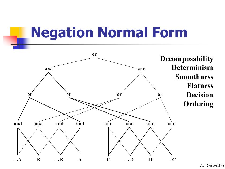 Negation Normal Form Decomposability Determinism Smoothness Flatness