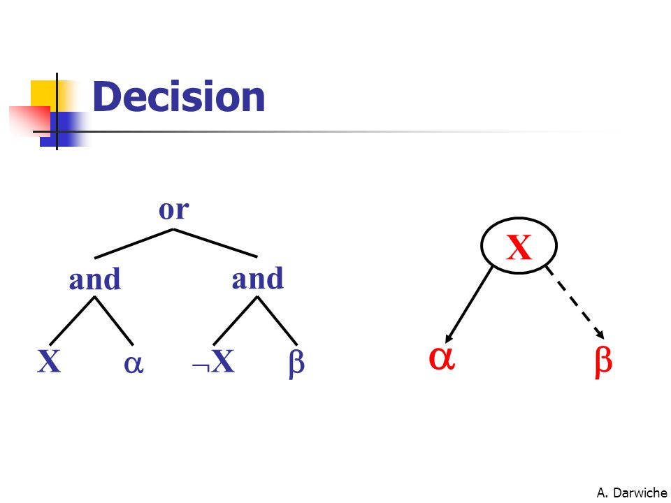 Decision or a b X and and X a X b A. Darwiche