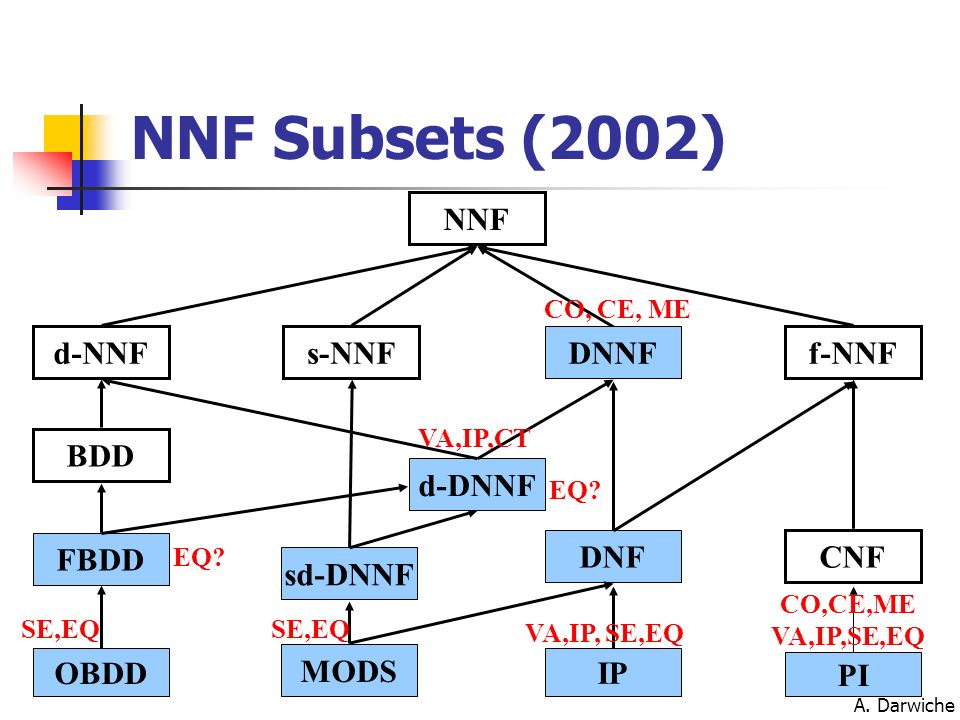 NNF Subsets (2002) NNF d-NNF s-NNF DNNF f-NNF BDD d-DNNF FBDD DNF CNF