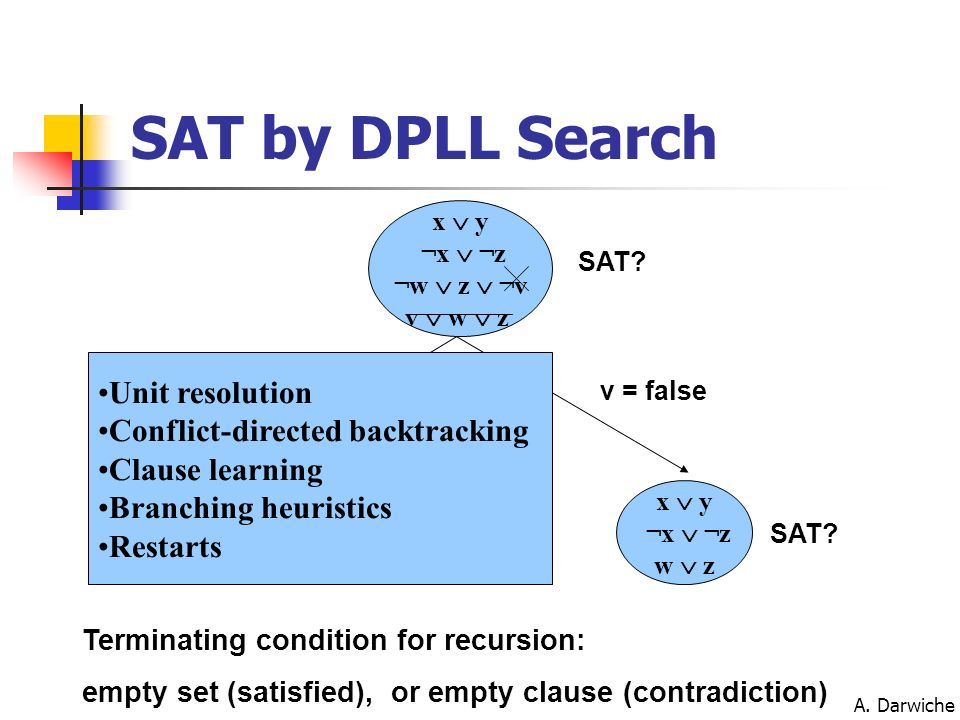 SAT by DPLL Search Unit resolution Conflict-directed backtracking